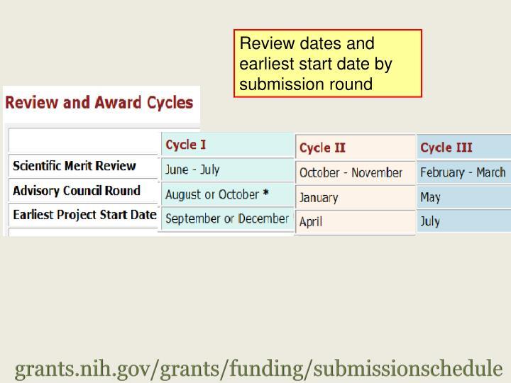 grants.nih.gov/grants/funding/