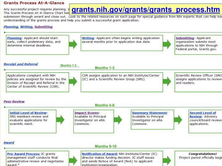 grants.nih.gov/grants/grants_process.htm