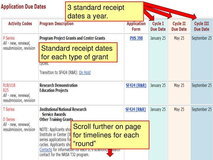 3 standard receipt dates a year.