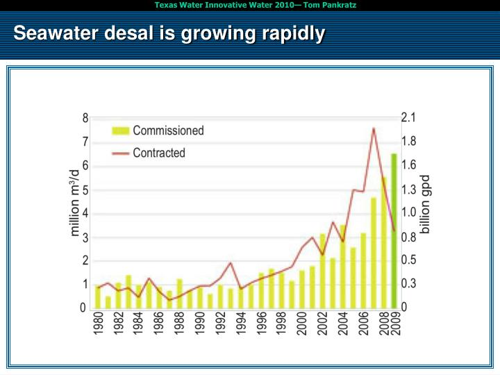 Seawater desal is growing rapidly
