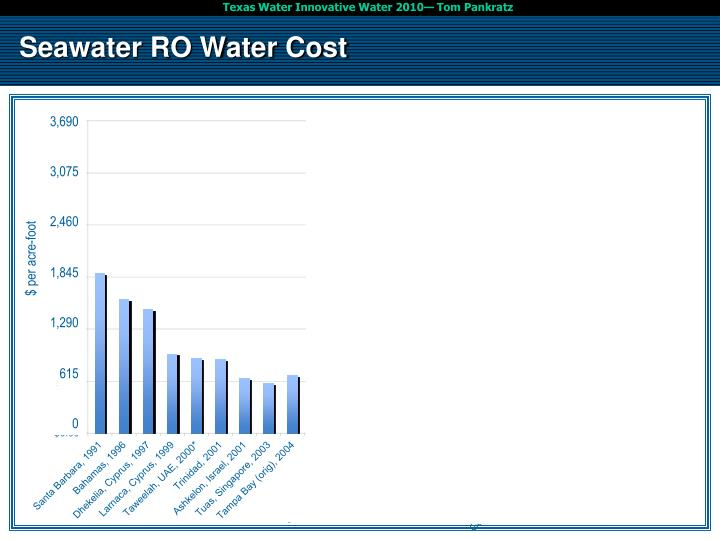 Seawater RO Water Cost
