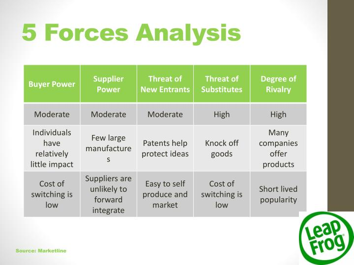 5 Forces Analysis