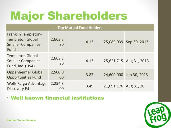 Major Shareholders