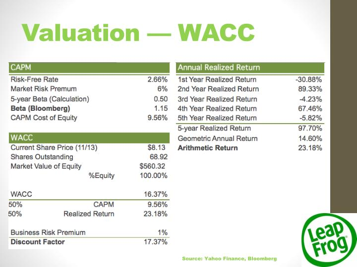 Valuation — WACC