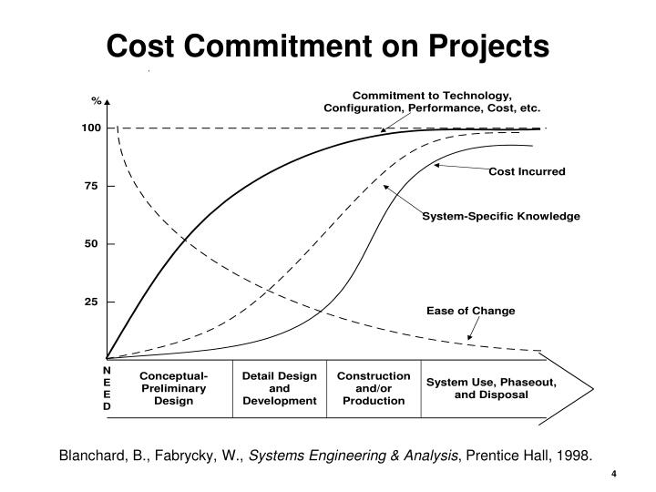 Cost Commitment on Projects