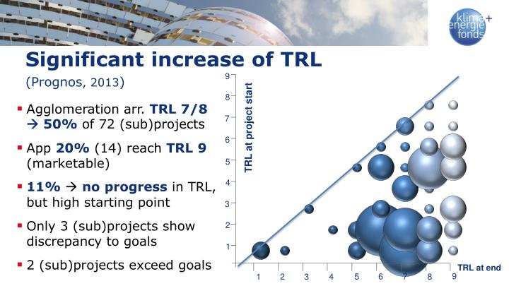 Significant increase of TRL