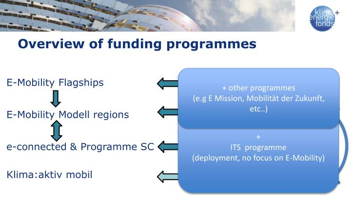 Overview of funding programmes