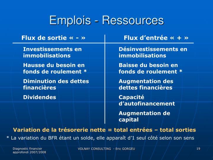 Emplois - Ressources