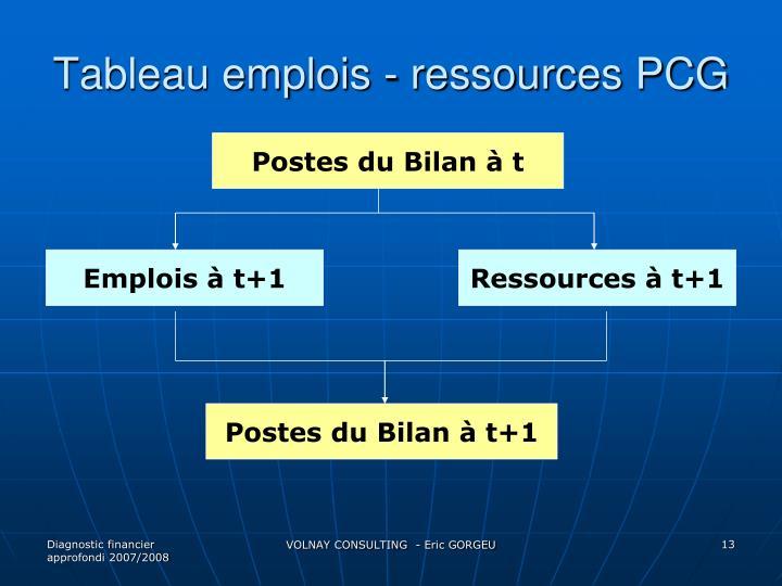 Tableau emplois - ressources PCG