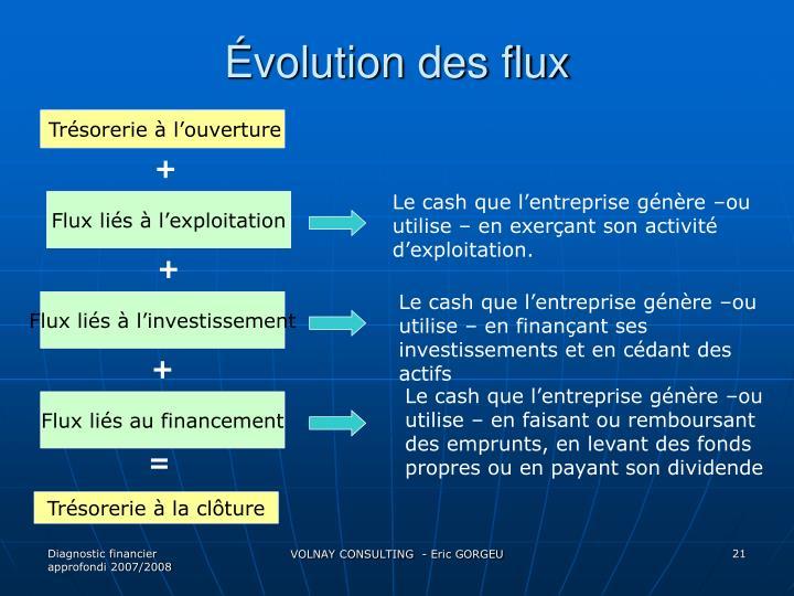 Évolution des flux