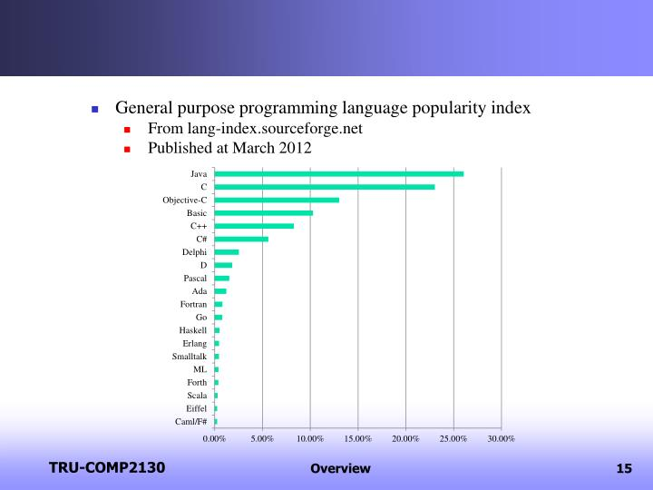 General purpose programming language popularity index