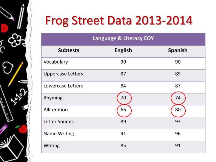 Frog Street Data 2013-2014