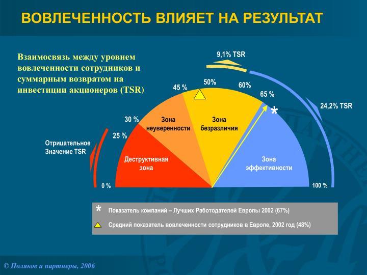 9,1% TSR