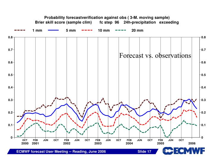Forecast vs. observations