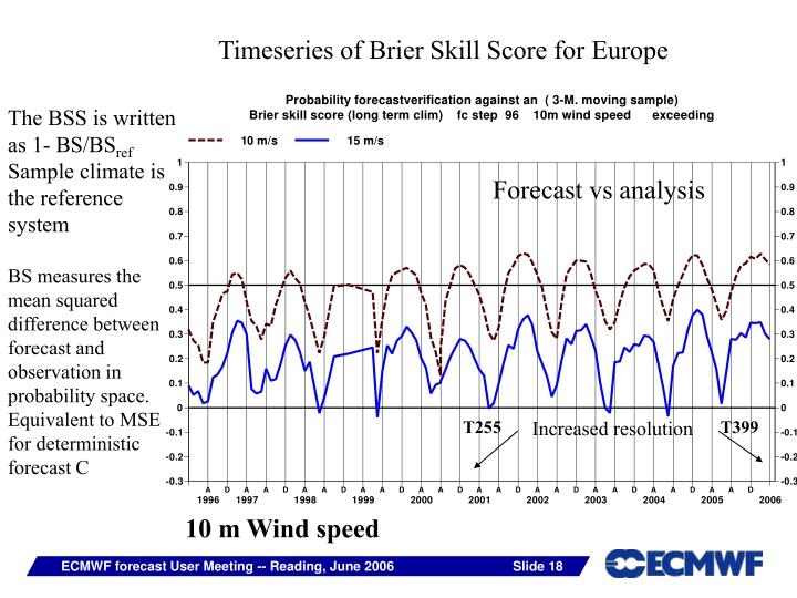 Timeseries of Brier Skill Score for Europe