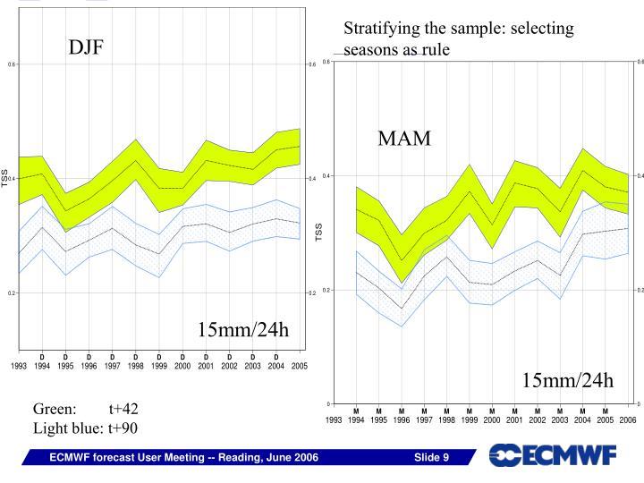 Stratifying the sample: selecting seasons as rule