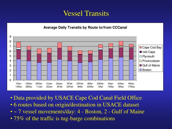 Vessel Transits