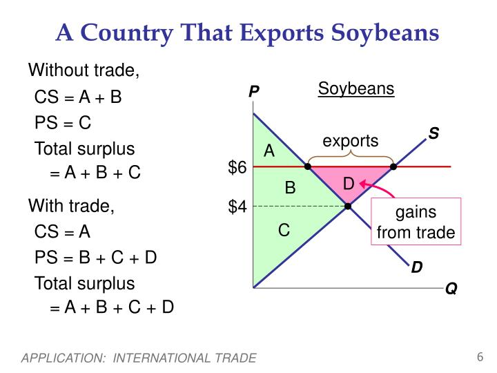A Country That Exports Soybeans