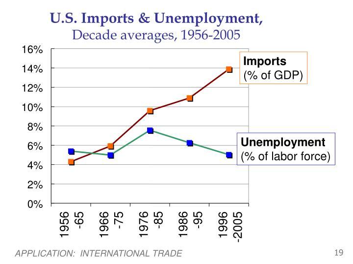 U.S. Imports & Unemployment,