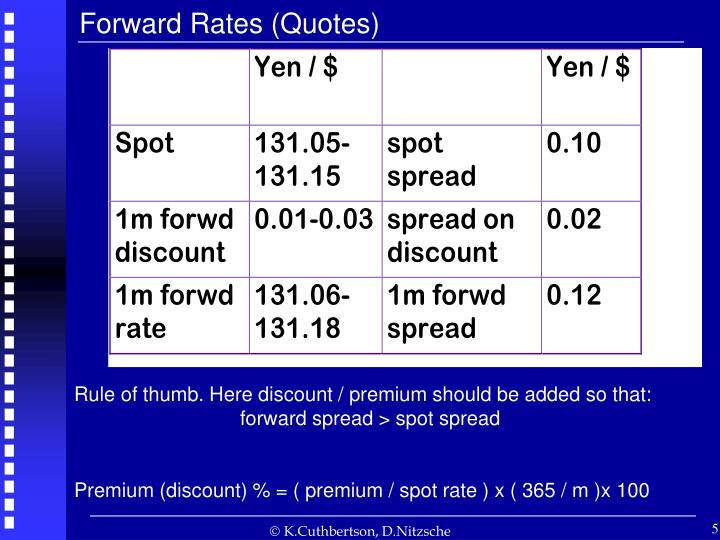 Forward Rates (Quotes)