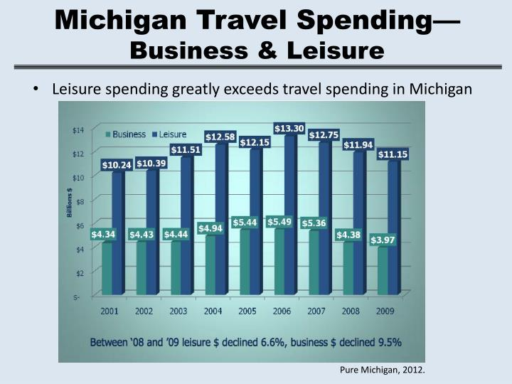Michigan Travel Spending—