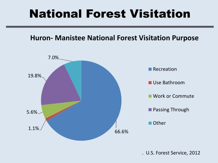 National Forest Visitation