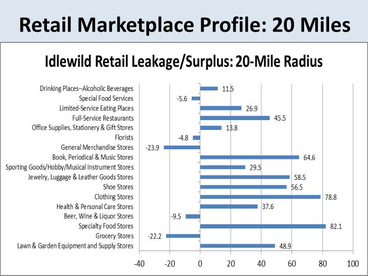 Retail Marketplace Profile: 20 Miles