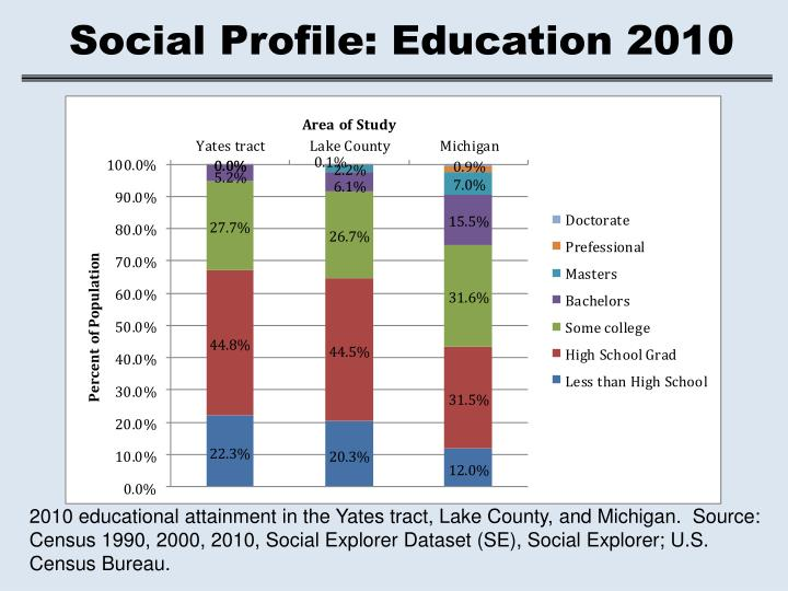 Social Profile: Education 2010