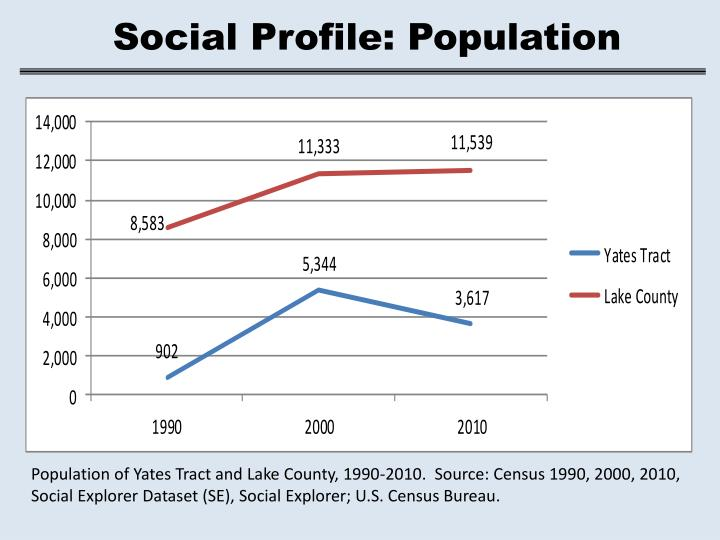 Social Profile: Population