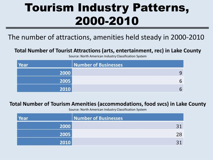Tourism Industry Patterns,