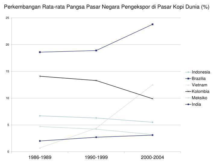 Perkembangan Rata-rata Pangsa Pasar Negara Pengekspor di Pasar Kopi Dunia (%)