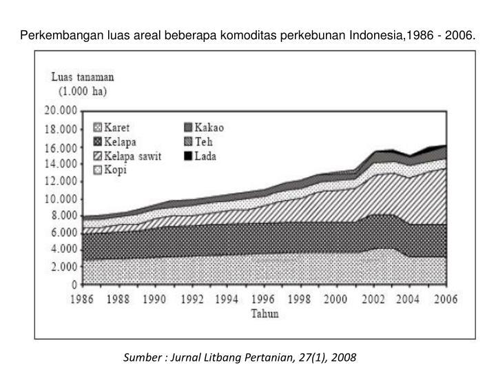 Perkembangan luas areal beberapa komoditas perkebunan Indonesia,1986 - 2006.