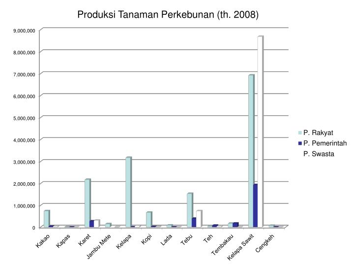 Produksi Tanaman Perkebunan (th. 2008)