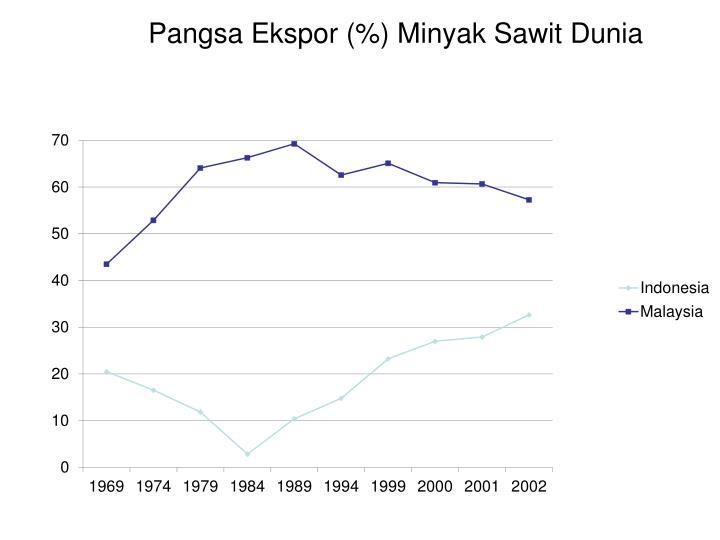 Pangsa Ekspor (%) Minyak Sawit Dunia