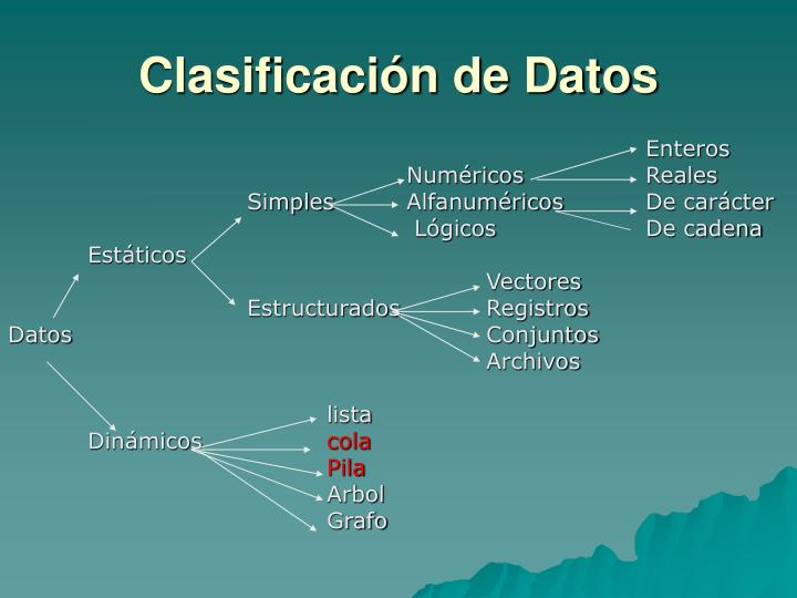 Clasificación de Datos