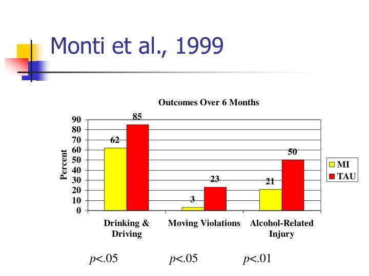 Monti et al., 1999