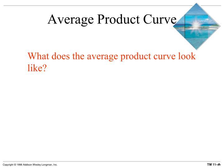 Average Product Curve