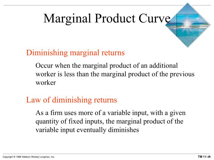 Marginal Product Curve