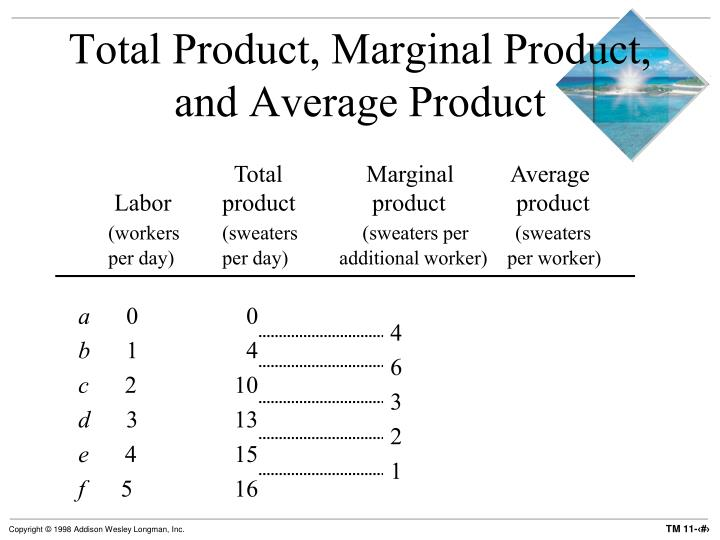 Total Product, Marginal Product, and Average Product