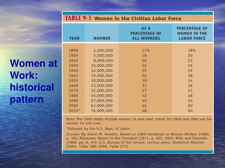 Women at Work: historical pattern