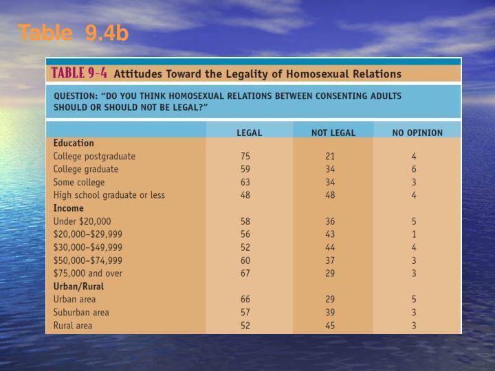 Table  9.4b