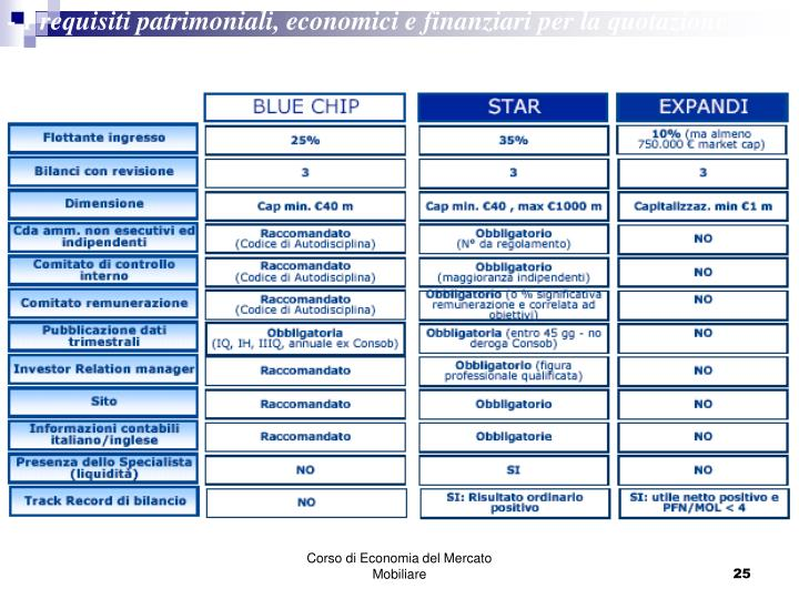 - I requisiti patrimoniali, economici e finanziari per la quotazione