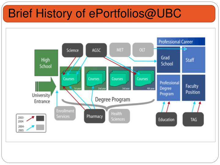 Brief History of ePortfolios@UBC