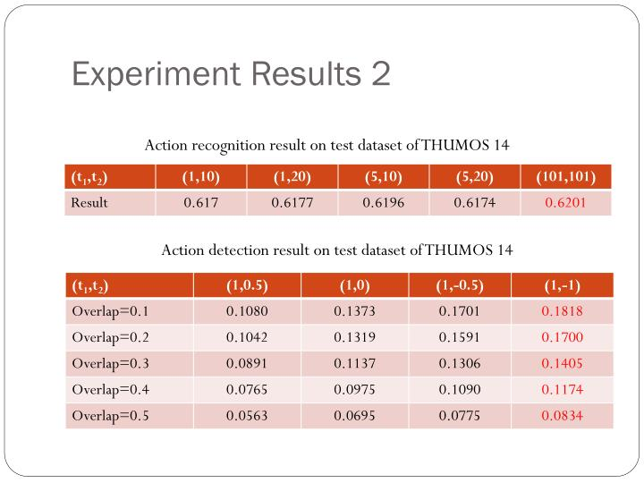 Experiment Results 2