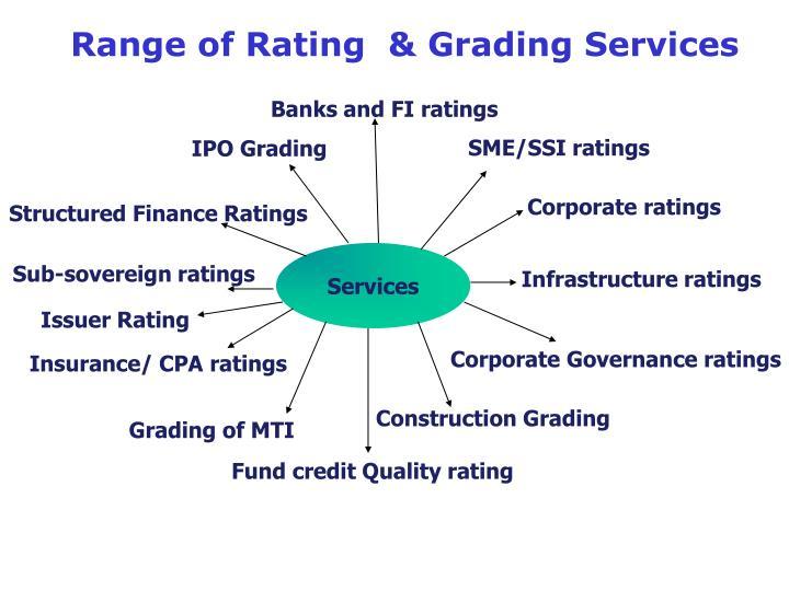 Banks and FI ratings