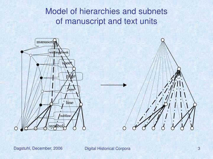 Model of hierarchies and subnets of manuscript and text units