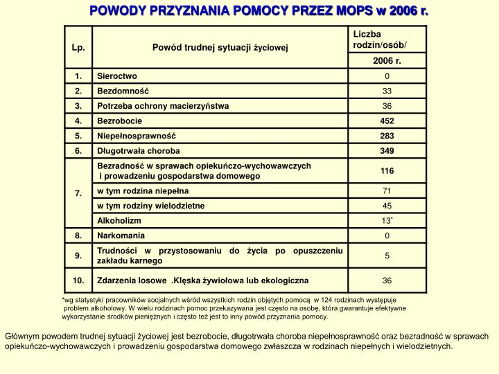 POWODY PRZYZNANIA POMOCY PRZEZ MOPS w 2006 r.