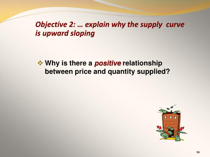 Objective 2: … explain why the supply  curve is upward sloping