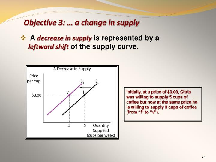 Objective 3: … a change in supply