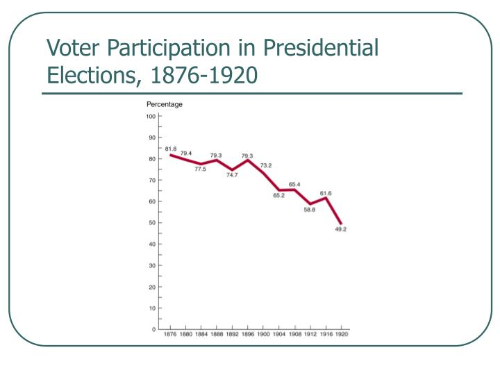 Voter Participation in Presidential Elections, 1876-1920